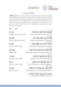 The Prayer/ Meditation: Ana BeKho'aḥ - The Name of 42